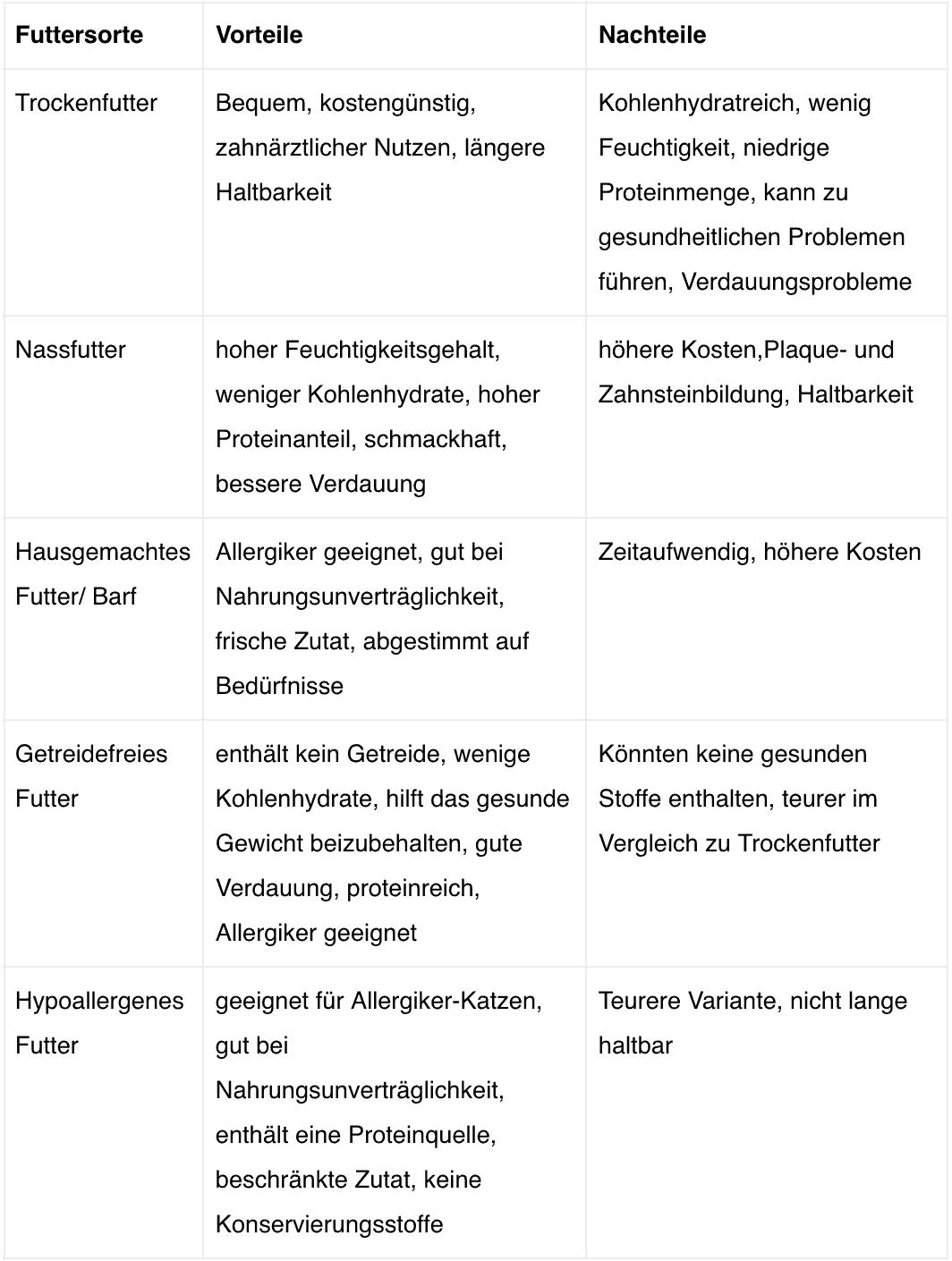 Tabelle Vor-und Nachteile Fütterungsarten